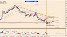 EUR/GBP Consolidating just above the Critical Support
