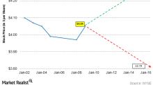 Chesapeake's Implied Volatility: Estimating the Stock's Price Range