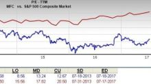 Will Manulife Financial (MFC) Prove to be a Suitable Value Pick?