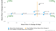 KAZ Minerals Plc breached its 50 day moving average in a Bearish Manner : KAZ-GB : June 19, 2017