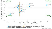 M/I Homes, Inc. breached its 50 day moving average in a Bearish Manner : MHO-US : July 6, 2017