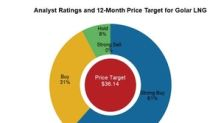 Analysts' Recommendations for Golar LNG in June