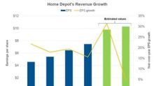 Why Analysts Expect Home Depot's EPS Growth to Slow