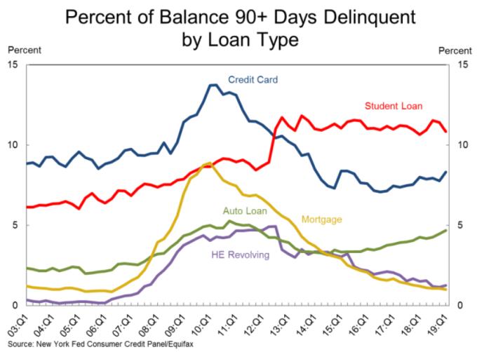資料來源:紐約聯儲銀行