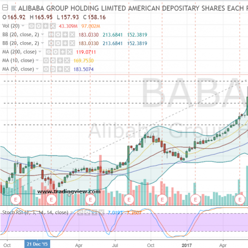 Pile Into Alibaba Stock Before Its Bullish Run