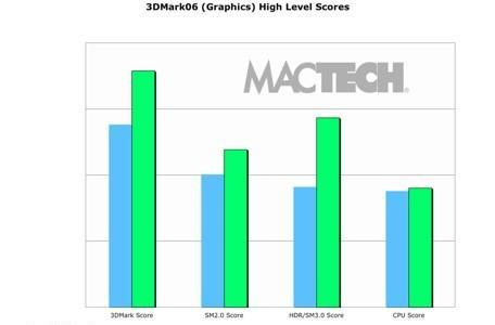 MacTech benchmarks Parallels and VMware Fusion