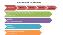 An Insight into Alkermes' R&D Pipeline