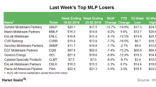 Last Week's Biggest MLP Losers: SMLP and More