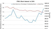 ITW's Short Interest Is at Its Highest Point: What Could It Mean?