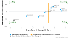 R.R. Donnelley & Sons Co. breached its 50 day moving average in a Bearish Manner : RRD-US : August 3, 2017