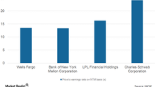 What's behind Charles Schwab's Premium Valuations?