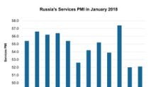 Russia's Service Activity Decline: A Cause for Concern?
