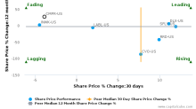 Cimpress NV breached its 50 day moving average in a Bearish Manner : CMPR-US : December 28, 2017