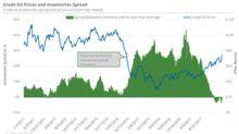 Oil Inventory Data: Possible Scenarios