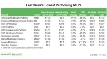 Lowest-Performing MLPs in Week Ended July 27