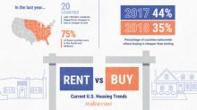 Home Prices Rise Three Times Faster than Rents