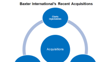A Close Look at Baxter International's Acquisitions