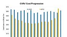 Cleveland-Cliffs's Cash Costs Were Higher in Q2, but No Worries
