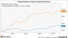 Why Omega Healthcare Investors Stock Gained 11% in August