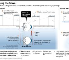 Salvage of South Korea's Sewol ferry: the facts