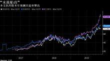 中國創新藥公司強者恆強 明星基金經理分享經濟逆風中的選股心得
