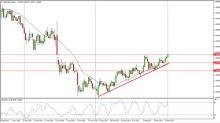 GBP/USD forecast for the week of January 15, 2018, Technical Analysis