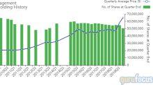 Primecap Management Trims Eli Lilly Position
