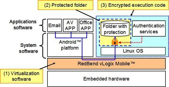 Panasonic and Red Bend Software announce Android security partnership at MWC