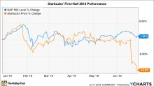 Why Starbucks Stock Has Lost 15% in 2018 (So Far)
