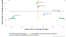 BOE Technology Group Co., Ltd. breached its 50 day moving average in a Bearish Manner : 000725-CN : September 14, 2017