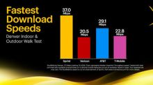 Sprint Tops the Charts with Fastest Download Speeds in Denver