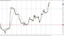 EUR/GBP Analisi Tecnica Previsioni per il 15 novembre 2017