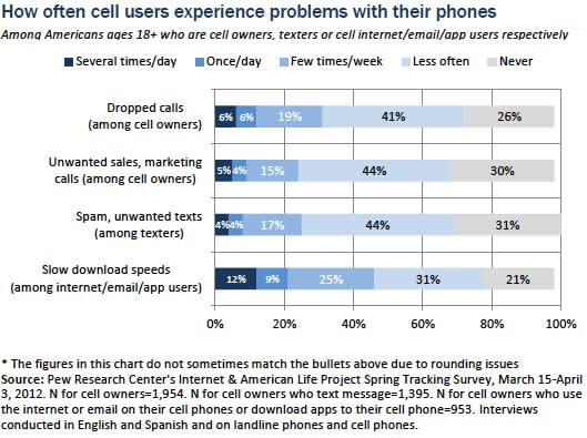 Dropped calls, slow download speeds rank among top gripes of mobile users