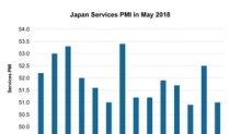 What Drove Japan's Service PMI in May