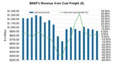 BNSF's Coal Revenues Declined in the Second Quarter