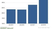 Inside PayPal's Marketing Spending