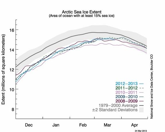 The graph above shows Arctic sea ice extent as of March 24, 2013, along with daily ice extent data for the previous five years. 2012 to 2013 is shown in blue, 2011 to 2012 in green, 2010 to 2011 in pink, 2009 to 2010 in navy, and 2008 to 2009 i