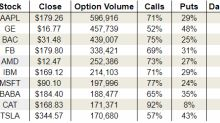 Friday's Vital Data: General Electric Company (GE), International Business Machines Corp. (IBM) and Caterpillar Inc. (CAT)
