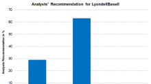 Why Some Analysts Have Raised LyondellBasell's Target Price
