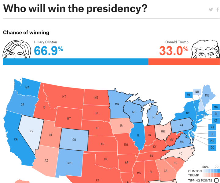 Polls Are Wrong: Trump Will Deliver Another Stunning Upset