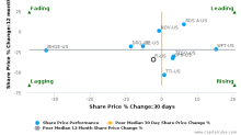 Frank's International NV breached its 50 day moving average in a Bearish Manner : FI-US : August 1, 2017