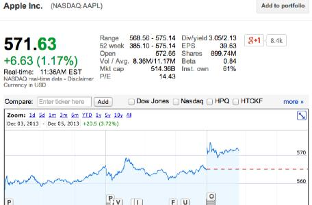 AAPL hits 52-week high