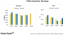 Cabot Oil & Gas: 1Q18 Revenue and Earnings Estimates
