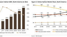 Amazon will dominate online fashion next, UBS says