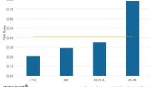 Ranking Integrated Energy Firms on Analysts' Earnings Expectations