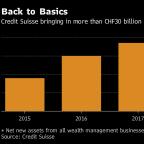 Thiam's Revamp Rewards Leave Credit Suisse Investors Unimpressed