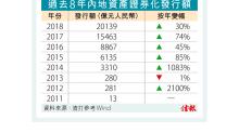 內地ABS發行量今年料增兩成