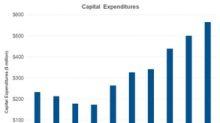 Understanding Halliburton's Capital Expenditure Focus