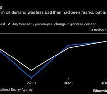 OPEC+ Risks Triggering Another Oil Price Slump