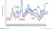 Wall Street Is Bearish on US Steel Stocks